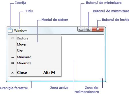 Elementele unei ferestre